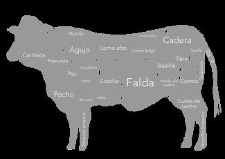 Partes de la vaca y cómo cocinarlos